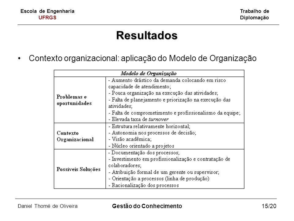 Escola de Engenharia UFRGS Trabalho de Diplomação Daniel Thomé de Oliveira Gestão do Conhecimento15/20 Resultados Contexto organizacional: aplicação d