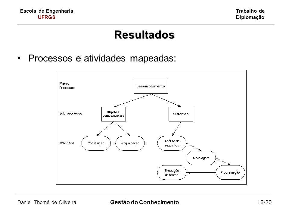 Escola de Engenharia UFRGS Trabalho de Diplomação Daniel Thomé de Oliveira Gestão do Conhecimento16/20 Resultados Processos e atividades mapeadas: