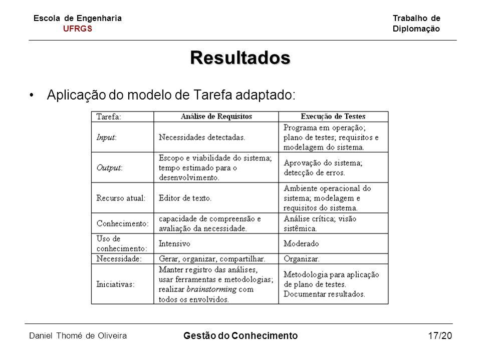 Escola de Engenharia UFRGS Trabalho de Diplomação Daniel Thomé de Oliveira Gestão do Conhecimento17/20 Resultados Aplicação do modelo de Tarefa adapta