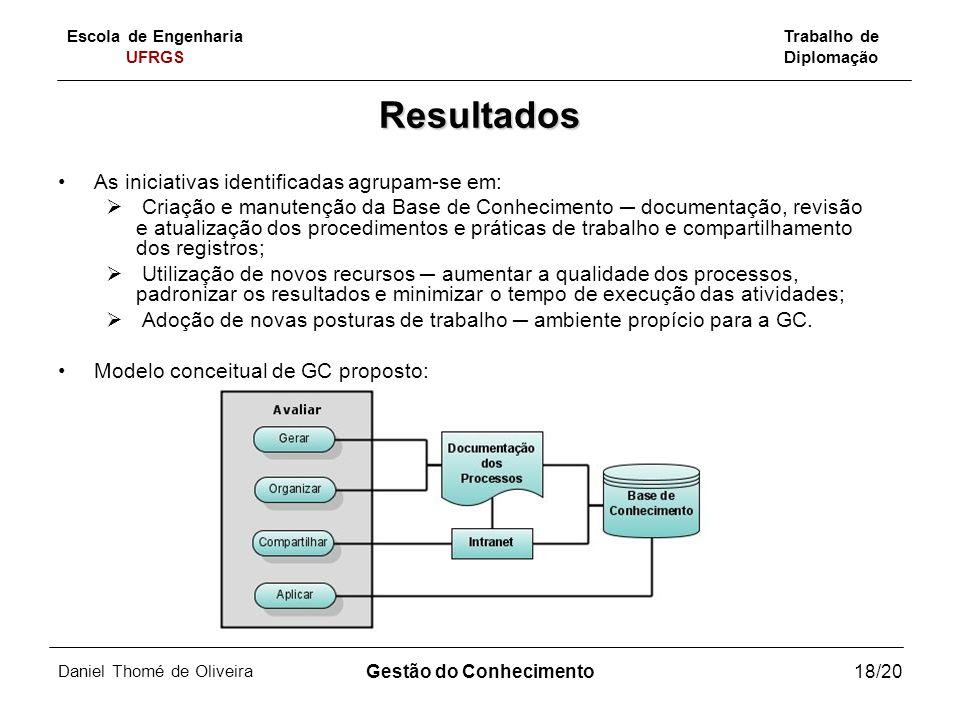 Escola de Engenharia UFRGS Trabalho de Diplomação Daniel Thomé de Oliveira Gestão do Conhecimento18/20 Resultados As iniciativas identificadas agrupam