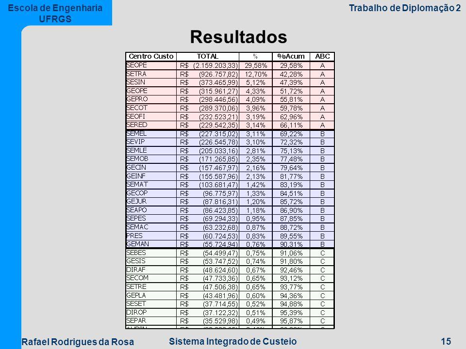 15Sistema Integrado de Custeio Escola de Engenharia UFRGS Trabalho de Diplomação 2 Rafael Rodrigues da Rosa Resultados