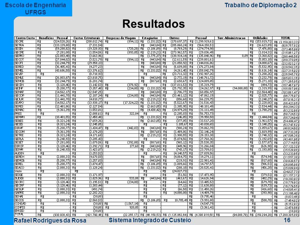 16Sistema Integrado de Custeio Escola de Engenharia UFRGS Trabalho de Diplomação 2 Rafael Rodrigues da Rosa Resultados