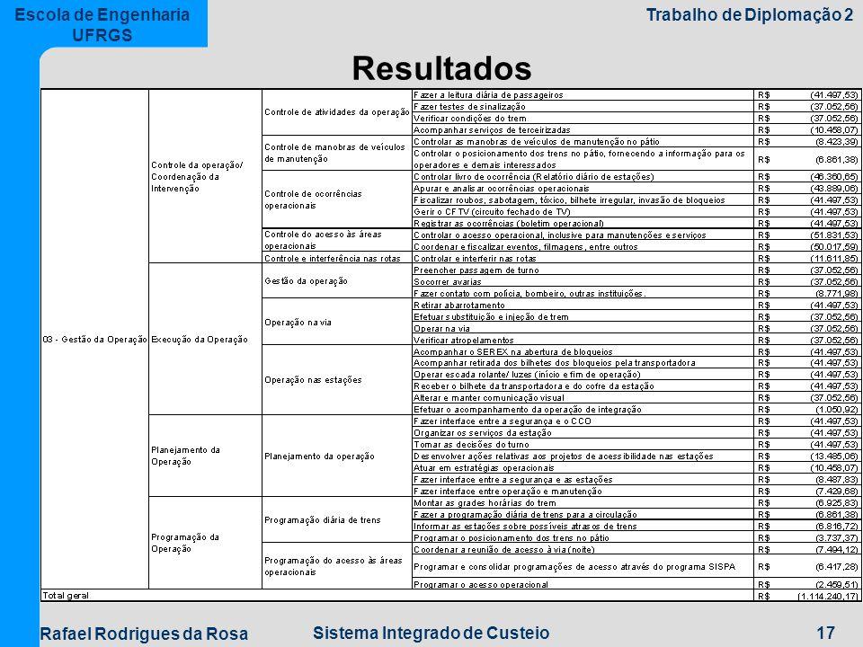17Sistema Integrado de Custeio Escola de Engenharia UFRGS Trabalho de Diplomação 2 Rafael Rodrigues da Rosa Resultados