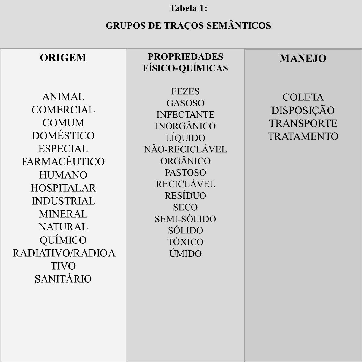 Tabela 1: GRUPOS DE TRAÇOS SEMÂNTICOS ORIGEM ANIMAL COMERCIAL COMUM DOMÉSTICO ESPECIAL FARMACÊUTICO HUMANO HOSPITALAR INDUSTRIAL MINERAL NATURAL QUÍMI