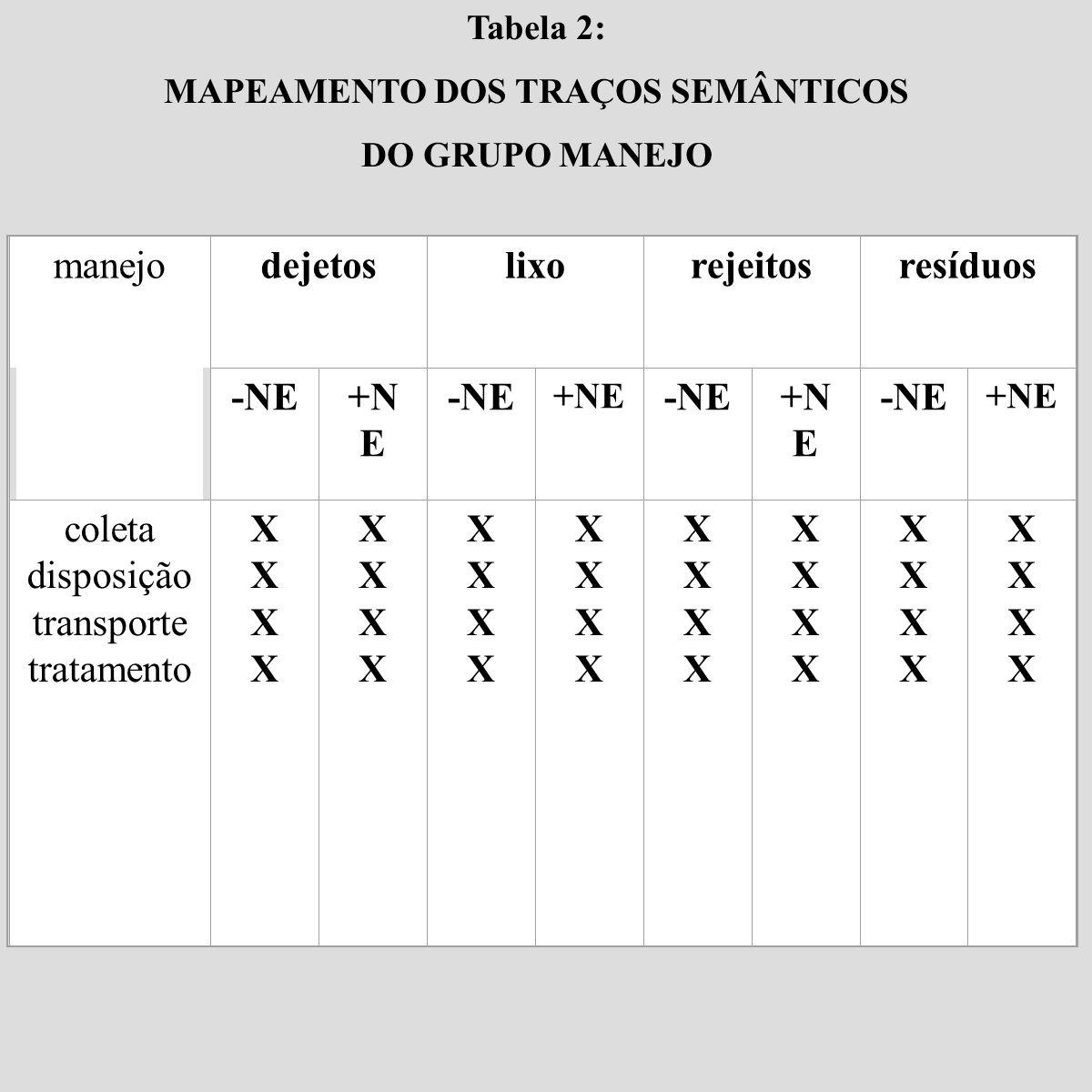 Tabela 2: MAPEAMENTO DOS TRAÇOS SEMÂNTICOS DO GRUPO MANEJO manejodejetoslixorejeitosresíduos -NE+N E -NE +NE -NE+N E -NE +NE coleta disposição transpo