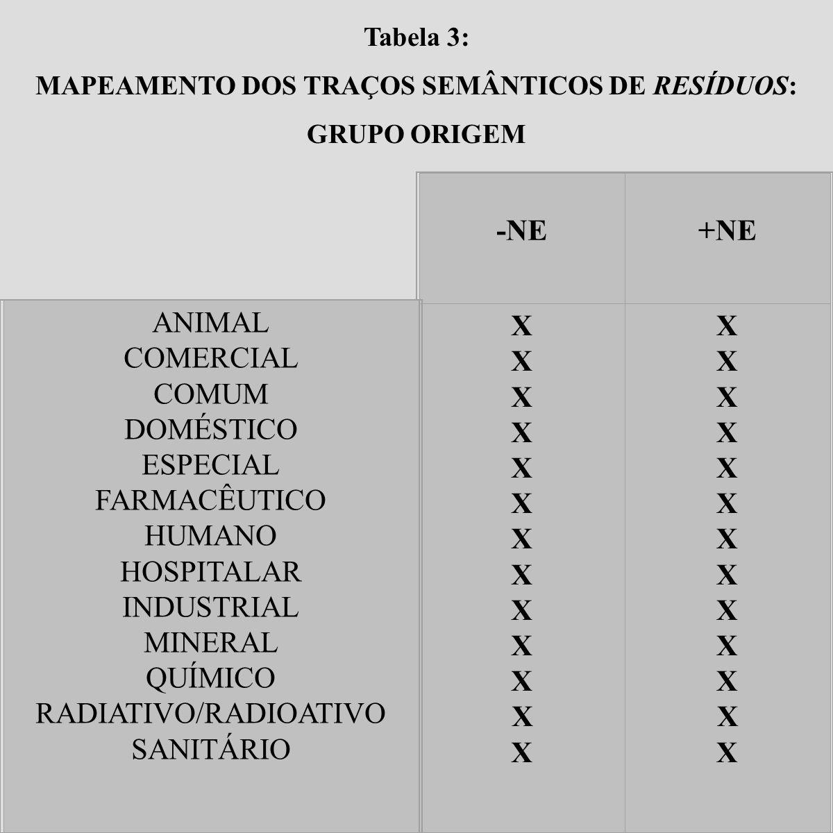 Tabela 3: MAPEAMENTO DOS TRAÇOS SEMÂNTICOS DE RESÍDUOS: GRUPO ORIGEM -NE+NE X ANIMAL COMERCIAL COMUM DOMÉSTICO ESPECIAL FARMACÊUTICO HUMANO HOSPITALAR