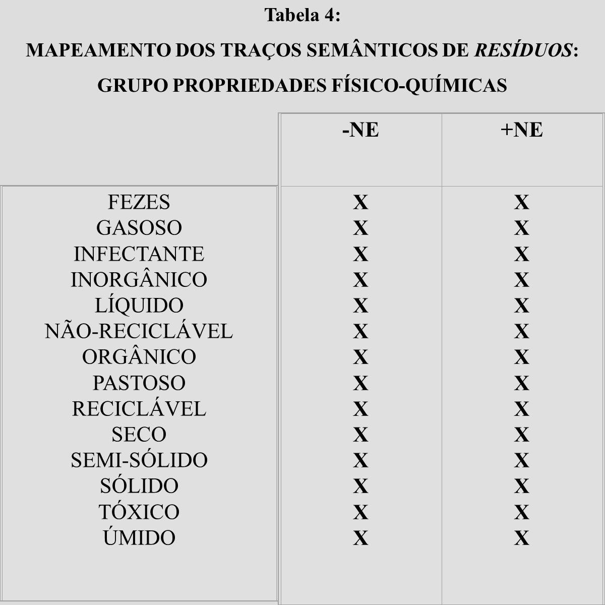Tabela 4: MAPEAMENTO DOS TRAÇOS SEMÂNTICOS DE RESÍDUOS: GRUPO PROPRIEDADES FÍSICO-QUÍMICAS FEZES GASOSO INFECTANTE INORGÂNICO LÍQUIDO NÃO-RECICLÁVEL O