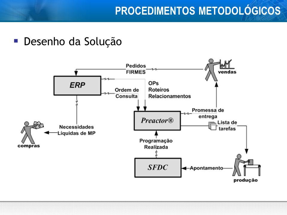PROCEDIMENTOS METODOLÓGICOS Desenho da Solução