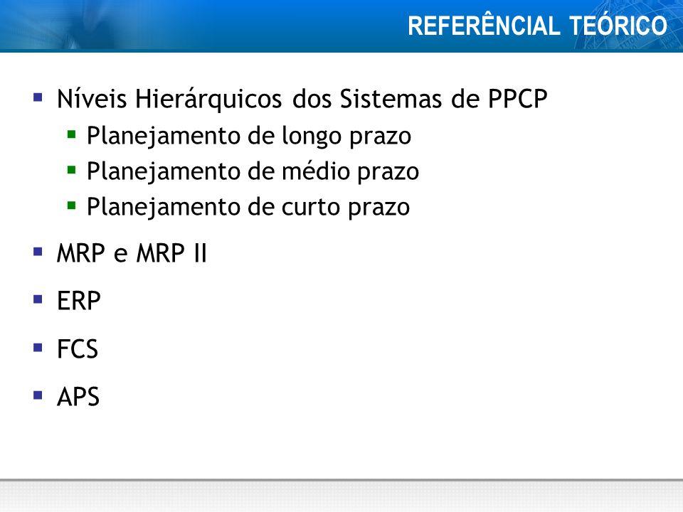 REFERÊNCIAL TEÓRICO Níveis Hierárquicos dos Sistemas de PPCP Planejamento de longo prazo Planejamento de médio prazo Planejamento de curto prazo MRP e MRP II ERP FCS APS