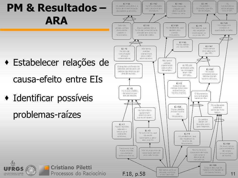 11 PM & Resultados – ARA Processos do Raciocínio Cristiano Piletti Estabelecer relações de causa-efeito entre EIs Identificar possíveis problemas-raízes F.18, p.58