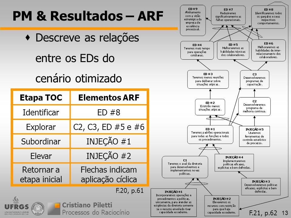 13 PM & Resultados – ARF Processos do Raciocínio Cristiano Piletti Descreve as relações entre os EDs do cenário otimizado Etapa TOCElementos ARF Ident
