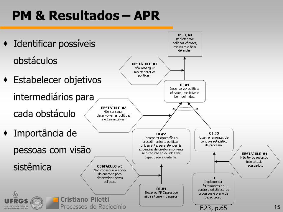15 PM & Resultados – APR Processos do Raciocínio Cristiano Piletti Identificar possíveis obstáculos Estabelecer objetivos intermediários para cada obstáculo Importância de pessoas com visão sistêmica F.23, p.65