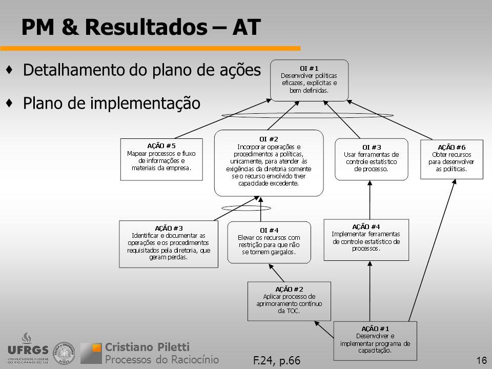 16 PM & Resultados – AT Processos do Raciocínio Cristiano Piletti Detalhamento do plano de ações Plano de implementação F.24, p.66