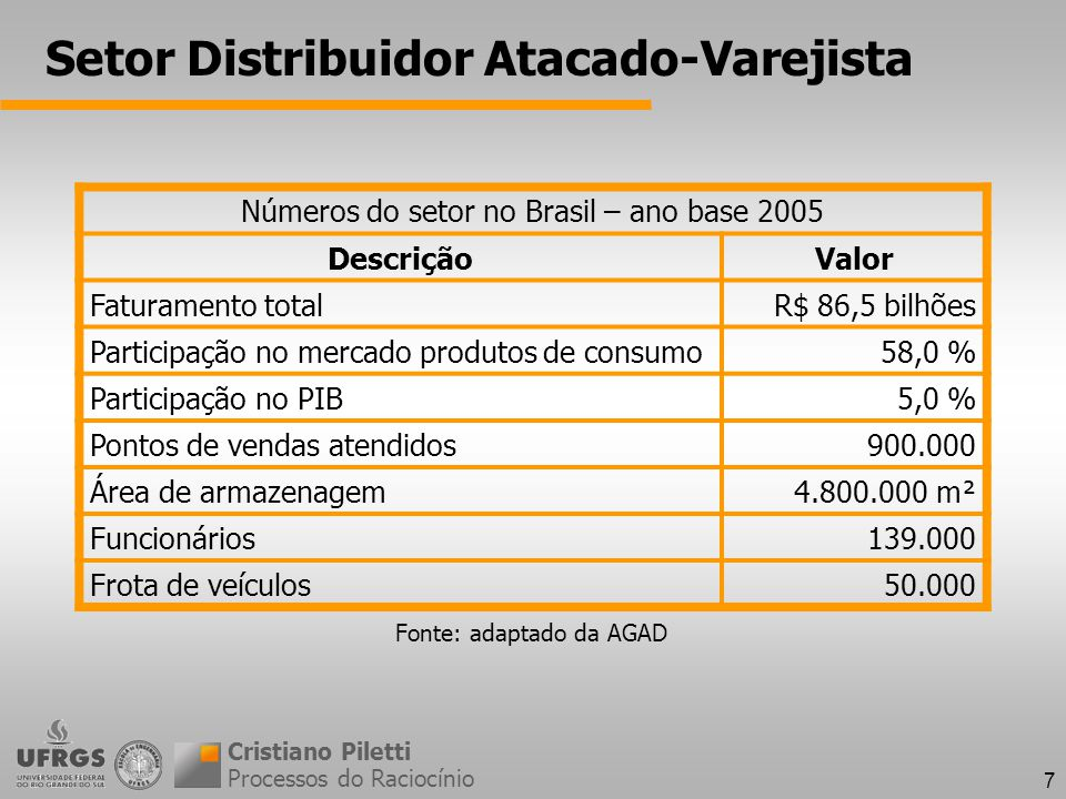 7 Setor Distribuidor Atacado-Varejista Processos do Raciocínio Cristiano Piletti Números do setor no Brasil – ano base 2005 DescriçãoValor Faturamento totalR$ 86,5 bilhões Participação no mercado produtos de consumo58,0 % Participação no PIB5,0 % Pontos de vendas atendidos900.000 Área de armazenagem4.800.000 m² Funcionários139.000 Frota de veículos50.000 Fonte: adaptado da AGAD