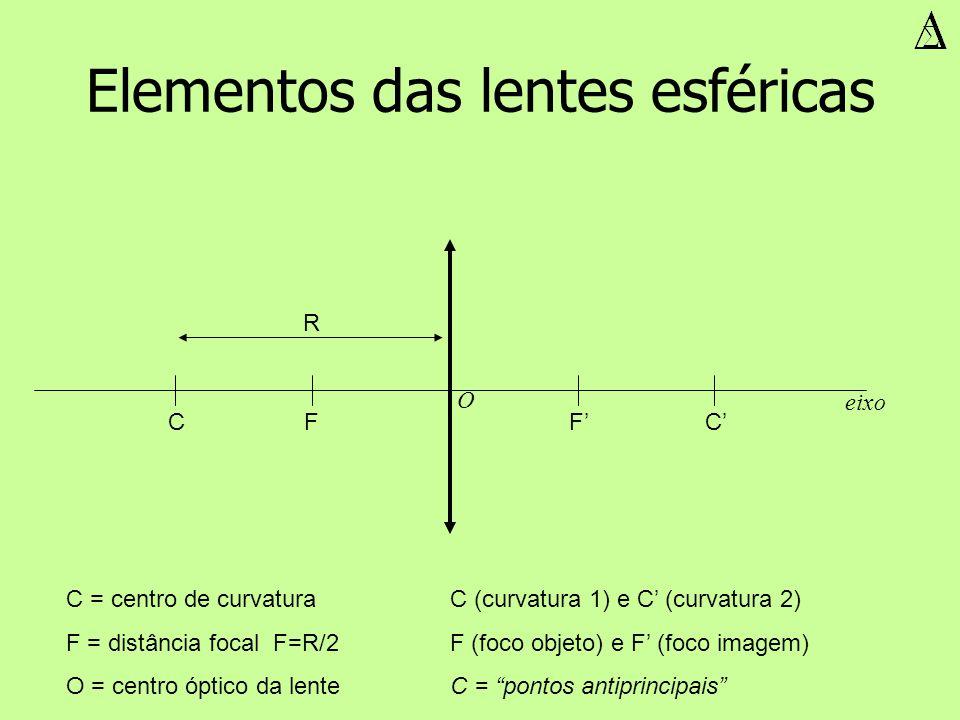 Elementos das lentes esféricas C = centro de curvaturaC (curvatura 1) e C (curvatura 2) F = distância focal F=R/2 F (foco objeto) e F (foco imagem) O
