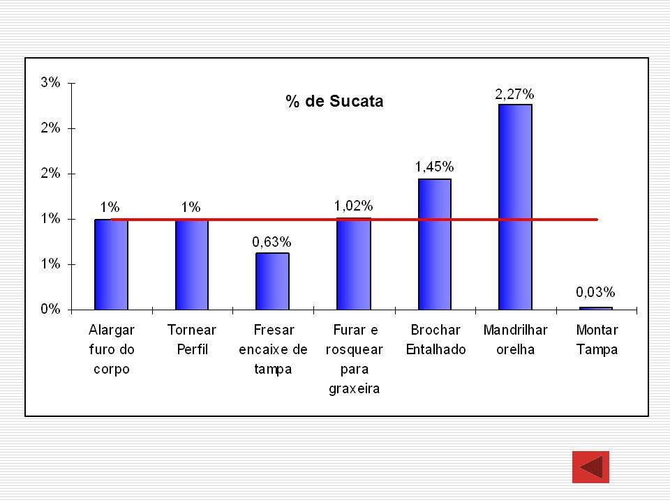 % de Sucata