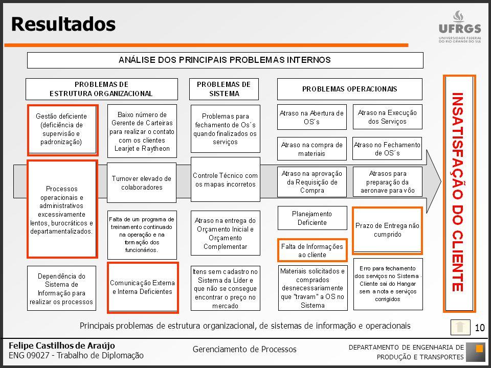 Resultados Principais problemas de estrutura organizacional, de sistemas de informação e operacionais Felipe Castilhos de Araújo ENG 09027 - Trabalho