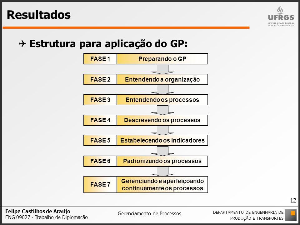 Resultados Estrutura para aplicação do GP: Preparando o GPFASE 1 Entendendo a organizaçãoFASE 2 Entendendo os processosFASE 3 Descrevendo os processos