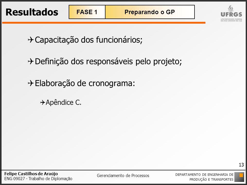 Resultados Capacitação dos funcionários; Definição dos responsáveis pelo projeto; Elaboração de cronograma: Apêndice C. Felipe Castilhos de Araújo ENG