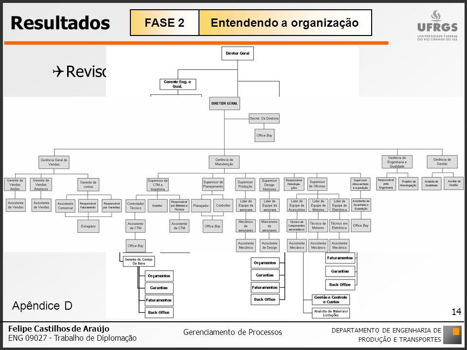 Resultados Revisou-se o Organograma; Identificaram-se as atividades de cada área; Identificaram-se as relações inter-departamentais; Felipe Castilhos