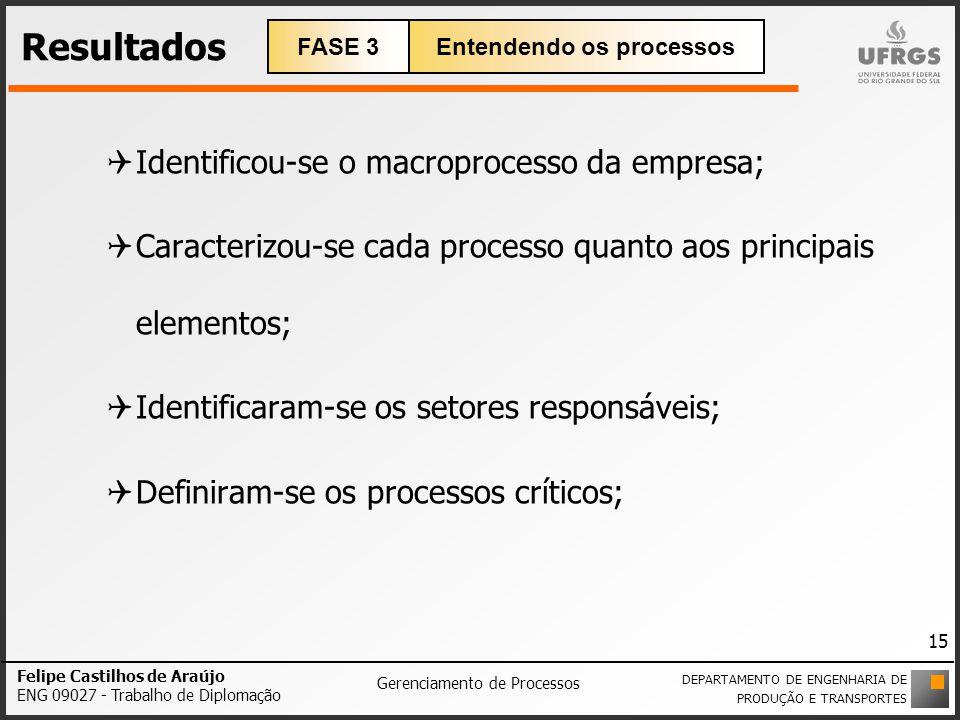 Resultados Identificou-se o macroprocesso da empresa; Caracterizou-se cada processo quanto aos principais elementos; Identificaram-se os setores respo