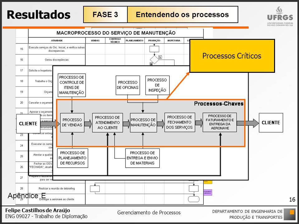 Felipe Castilhos de Araújo ENG 09027 - Trabalho de Diplomação Gerenciamento de Processos Resultados Macroprocesso de manutenção de aeronaves proposto