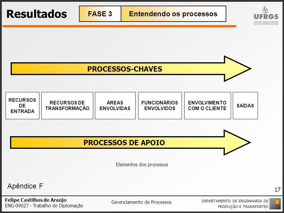 Resultados PROCESSOS-CHAVES PROCESSOS DE APOIO RECURSOS DE ENTRADA RECURSOS DE TRANSFORMAÇÃO SAÍDAS ÁREAS ENVOLVIDAS FUNCIONÁRIOS ENVOLVIDOS ENVOLVIME