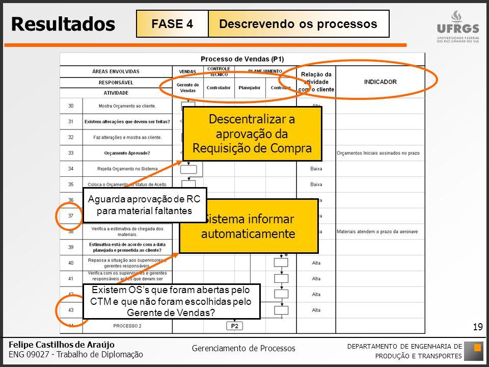 Felipe Castilhos de Araújo ENG 09027 - Trabalho de Diplomação Gerenciamento de Processos Resultados DEPARTAMENTO DE ENGENHARIA DE PRODUÇÃO E TRANSPORT