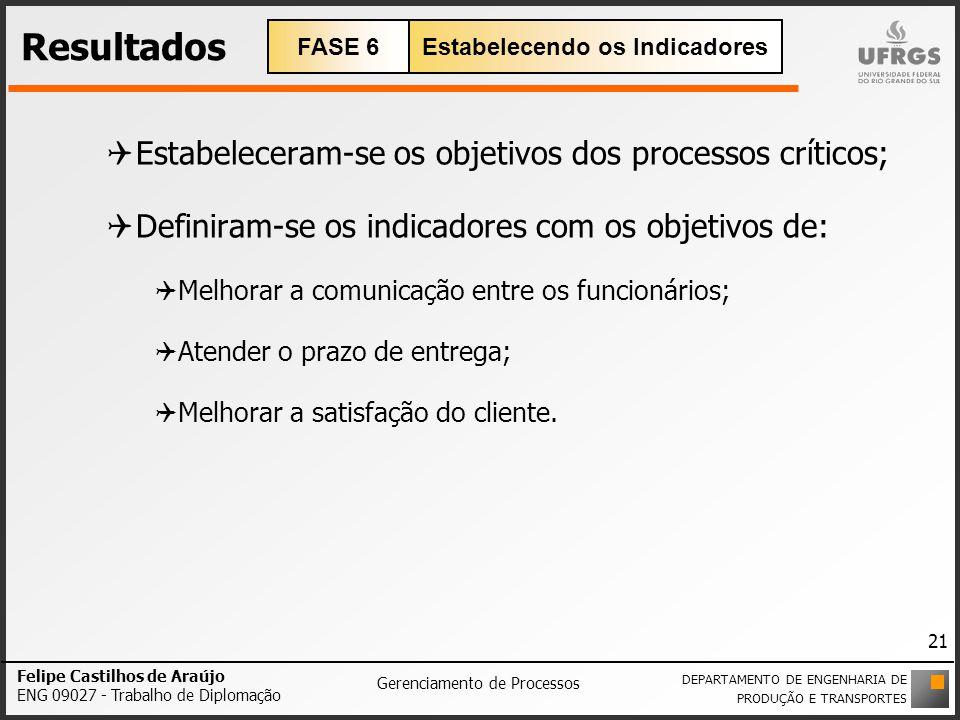 Resultados Estabeleceram-se os objetivos dos processos críticos; Definiram-se os indicadores com os objetivos de: Melhorar a comunicação entre os func