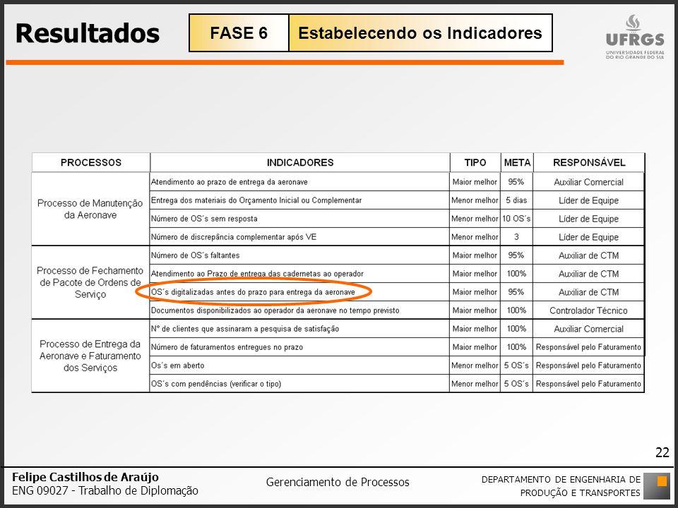 Resultados Felipe Castilhos de Araújo ENG 09027 - Trabalho de Diplomação Gerenciamento de Processos DEPARTAMENTO DE ENGENHARIA DE PRODUÇÃO E TRANSPORT