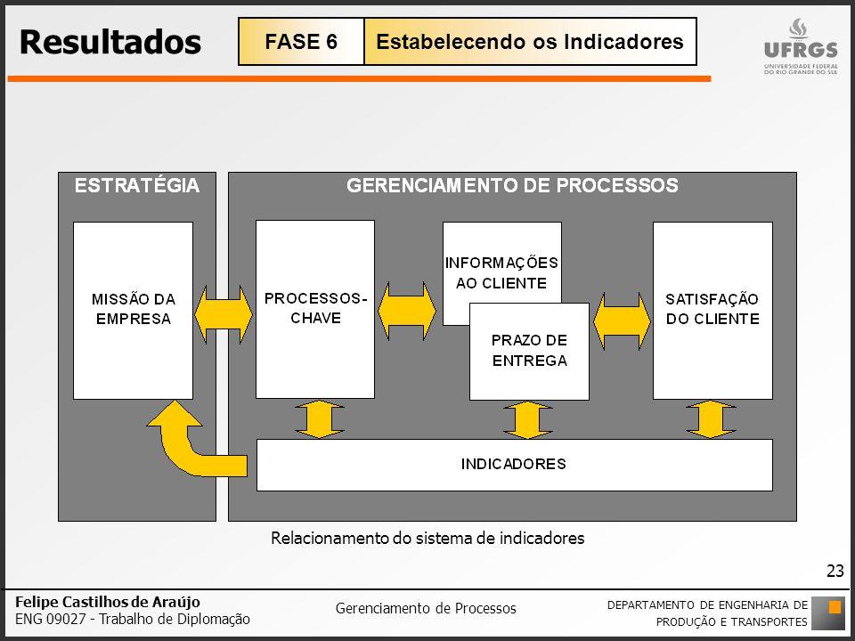 Resultados Felipe Castilhos de Araújo ENG 09027 - Trabalho de Diplomação Gerenciamento de Processos Relacionamento do sistema de indicadores DEPARTAME