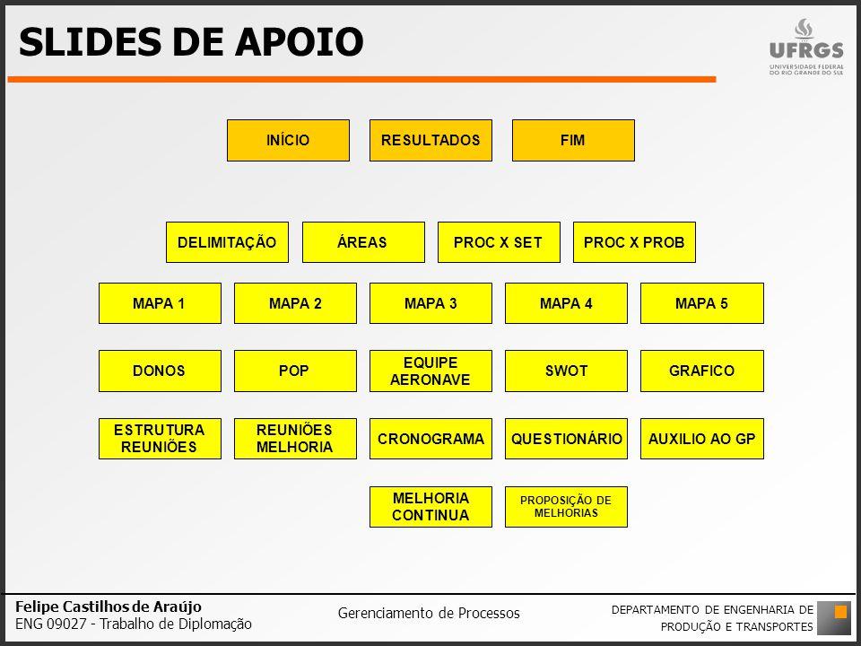 SLIDES DE APOIO DELIMITAÇÃO Felipe Castilhos de Araújo ENG 09027 - Trabalho de Diplomação Gerenciamento de Processos DEPARTAMENTO DE ENGENHARIA DE PRO