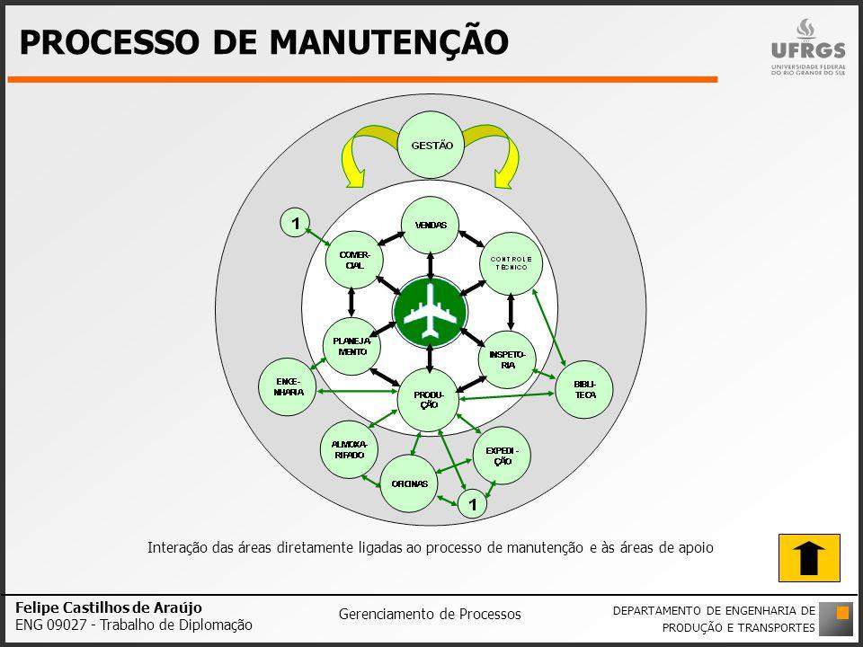 PROCESSO DE MANUTENÇÃO Interação das áreas diretamente ligadas ao processo de manutenção e às áreas de apoio Felipe Castilhos de Araújo ENG 09027 - Tr