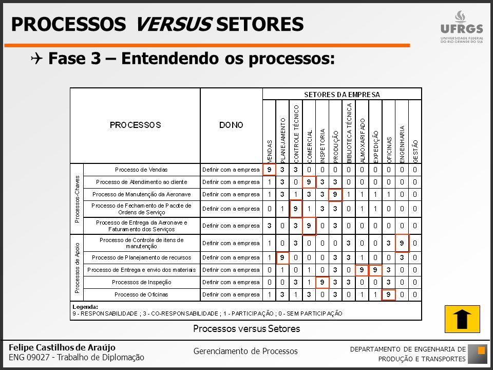PROCESSOS VERSUS SETORES Fase 3 – Entendendo os processos: Processos versus Setores Felipe Castilhos de Araújo ENG 09027 - Trabalho de Diplomação Gere