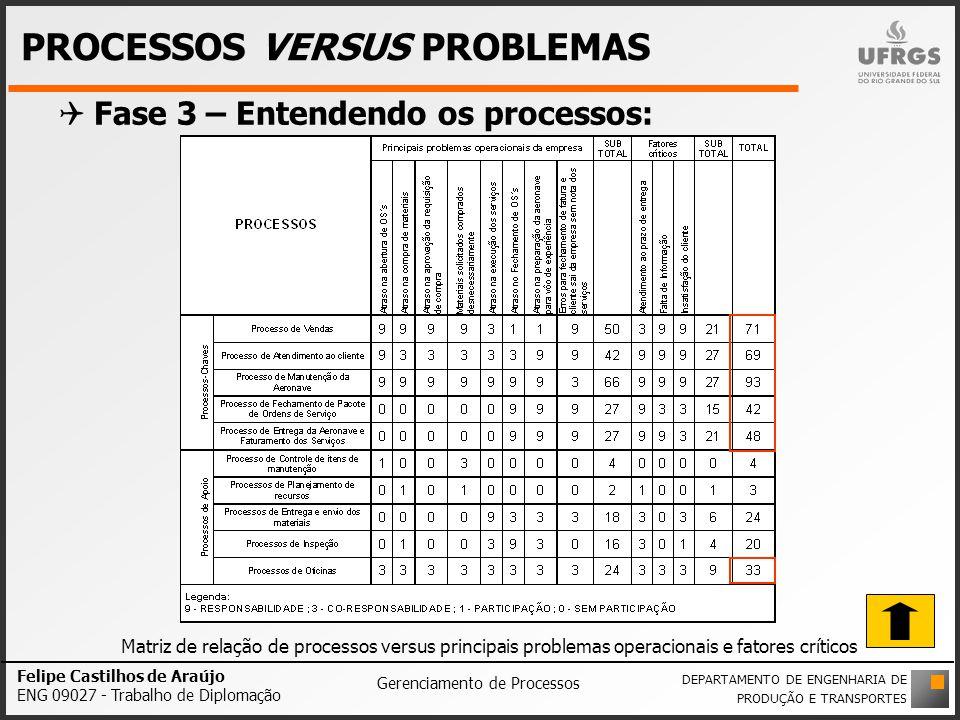 PROCESSOS VERSUS PROBLEMAS Fase 3 – Entendendo os processos: Felipe Castilhos de Araújo ENG 09027 - Trabalho de Diplomação Gerenciamento de Processos