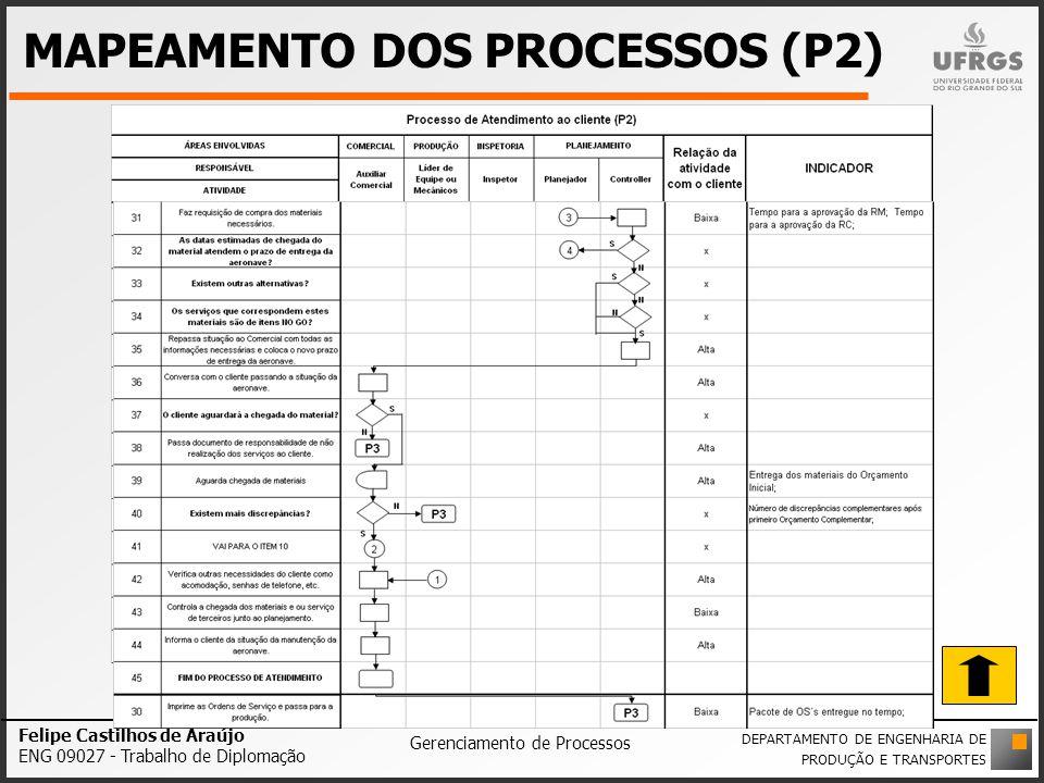 MAPEAMENTO DOS PROCESSOS (P2) Felipe Castilhos de Araújo ENG 09027 - Trabalho de Diplomação Gerenciamento de Processos DEPARTAMENTO DE ENGENHARIA DE P