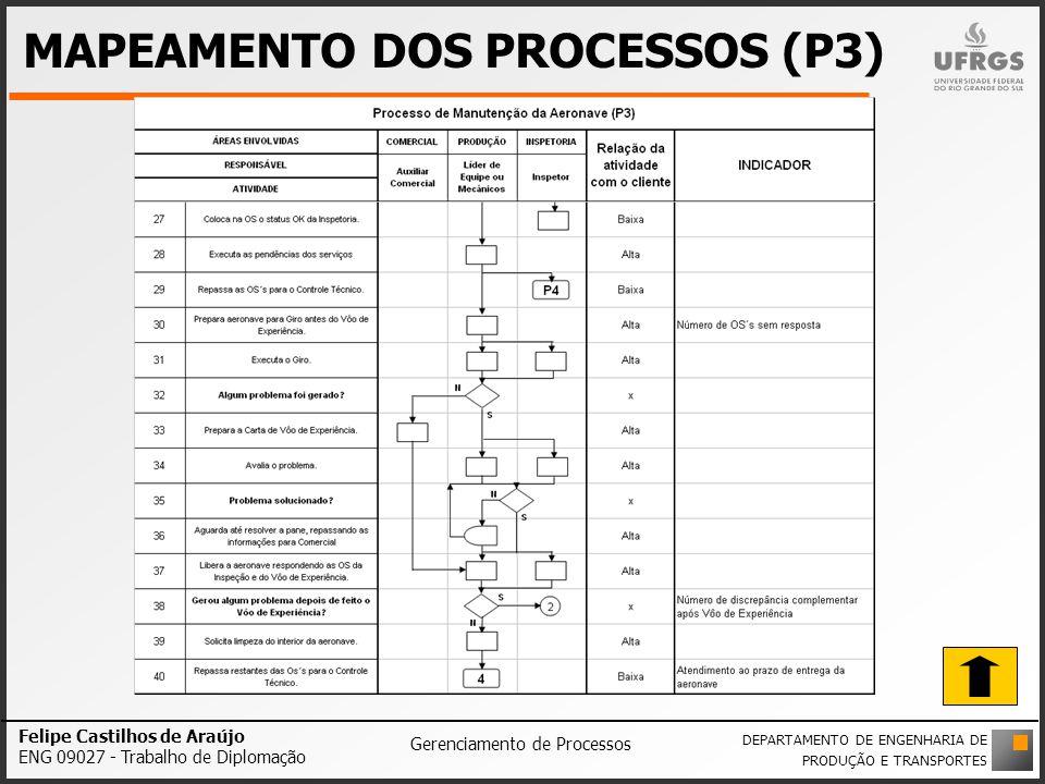 MAPEAMENTO DOS PROCESSOS (P3) Felipe Castilhos de Araújo ENG 09027 - Trabalho de Diplomação Gerenciamento de Processos DEPARTAMENTO DE ENGENHARIA DE P