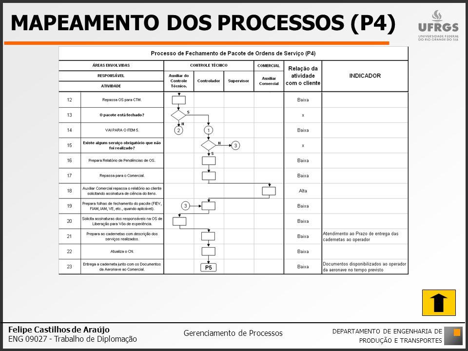 MAPEAMENTO DOS PROCESSOS (P4) Felipe Castilhos de Araújo ENG 09027 - Trabalho de Diplomação Gerenciamento de Processos DEPARTAMENTO DE ENGENHARIA DE P