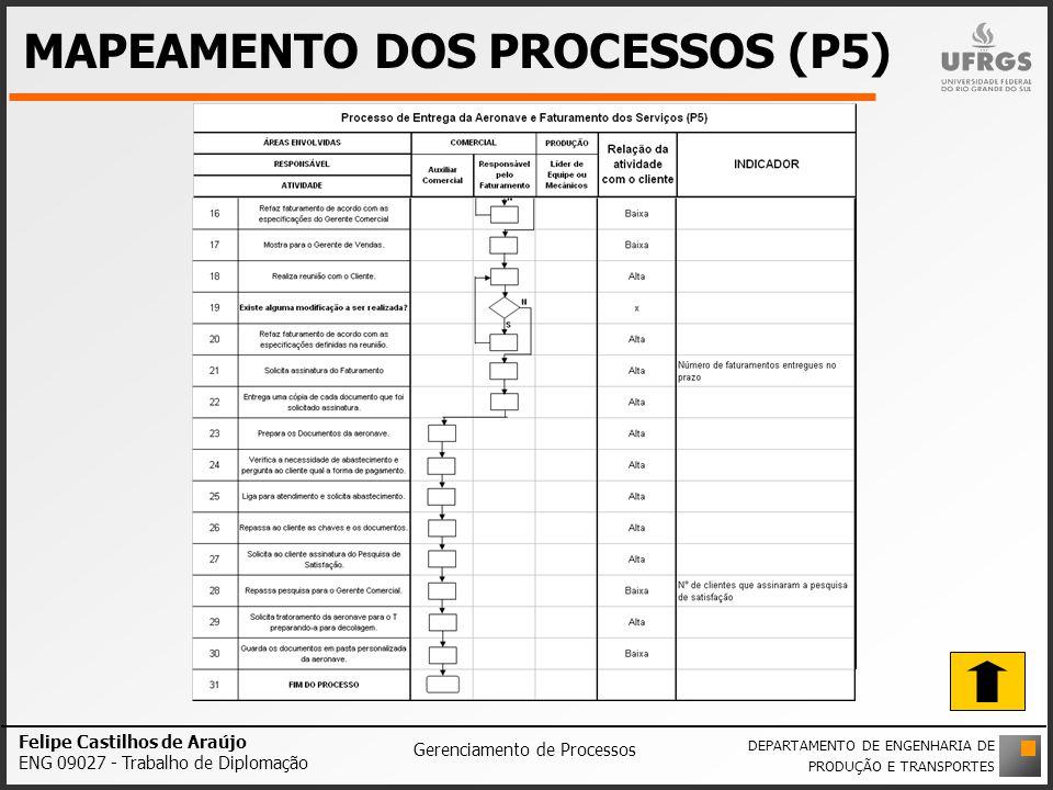 MAPEAMENTO DOS PROCESSOS (P5) Felipe Castilhos de Araújo ENG 09027 - Trabalho de Diplomação Gerenciamento de Processos DEPARTAMENTO DE ENGENHARIA DE P