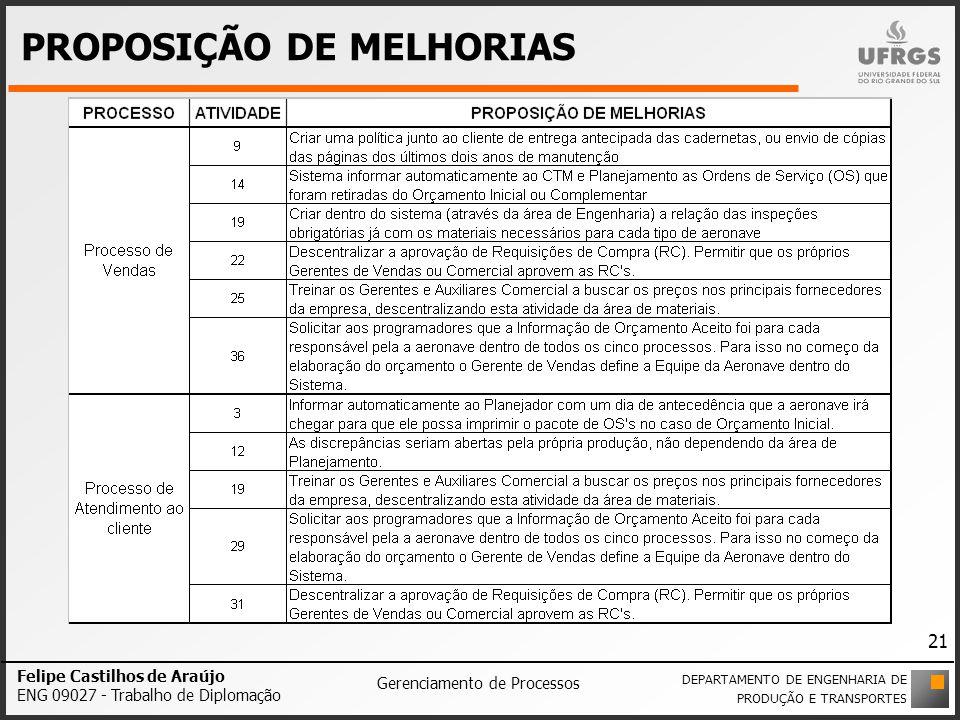 PROPOSIÇÃO DE MELHORIAS Felipe Castilhos de Araújo ENG 09027 - Trabalho de Diplomação Gerenciamento de Processos DEPARTAMENTO DE ENGENHARIA DE PRODUÇÃ