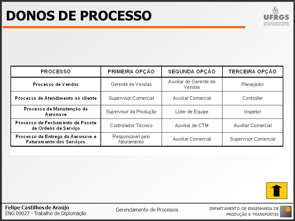 DONOS DE PROCESSO Felipe Castilhos de Araújo ENG 09027 - Trabalho de Diplomação Gerenciamento de Processos DEPARTAMENTO DE ENGENHARIA DE PRODUÇÃO E TR