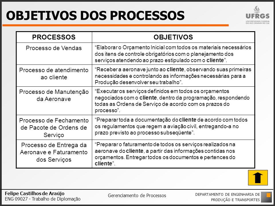 OBJETIVOS DOS PROCESSOS Felipe Castilhos de Araújo ENG 09027 - Trabalho de Diplomação Gerenciamento de Processos DEPARTAMENTO DE ENGENHARIA DE PRODUÇÃ