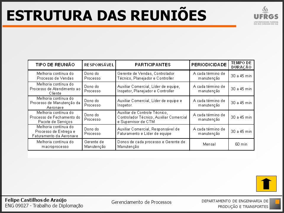 ESTRUTURA DAS REUNIÕES Felipe Castilhos de Araújo ENG 09027 - Trabalho de Diplomação Gerenciamento de Processos DEPARTAMENTO DE ENGENHARIA DE PRODUÇÃO