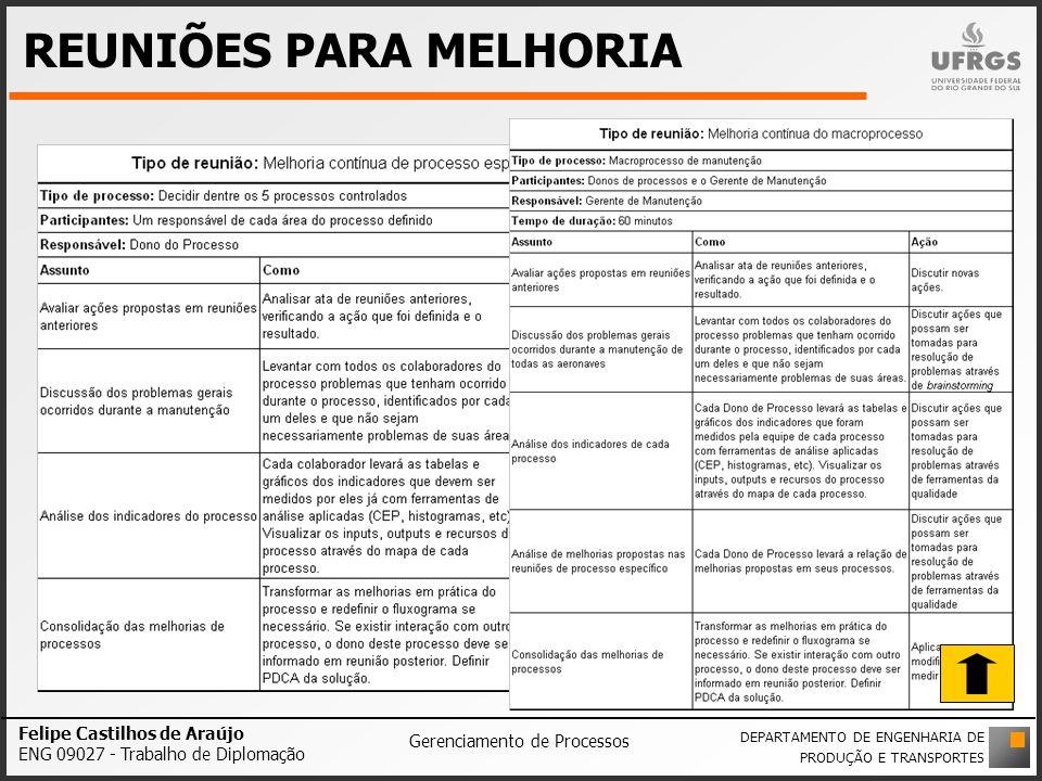REUNIÕES PARA MELHORIA Felipe Castilhos de Araújo ENG 09027 - Trabalho de Diplomação Gerenciamento de Processos DEPARTAMENTO DE ENGENHARIA DE PRODUÇÃO