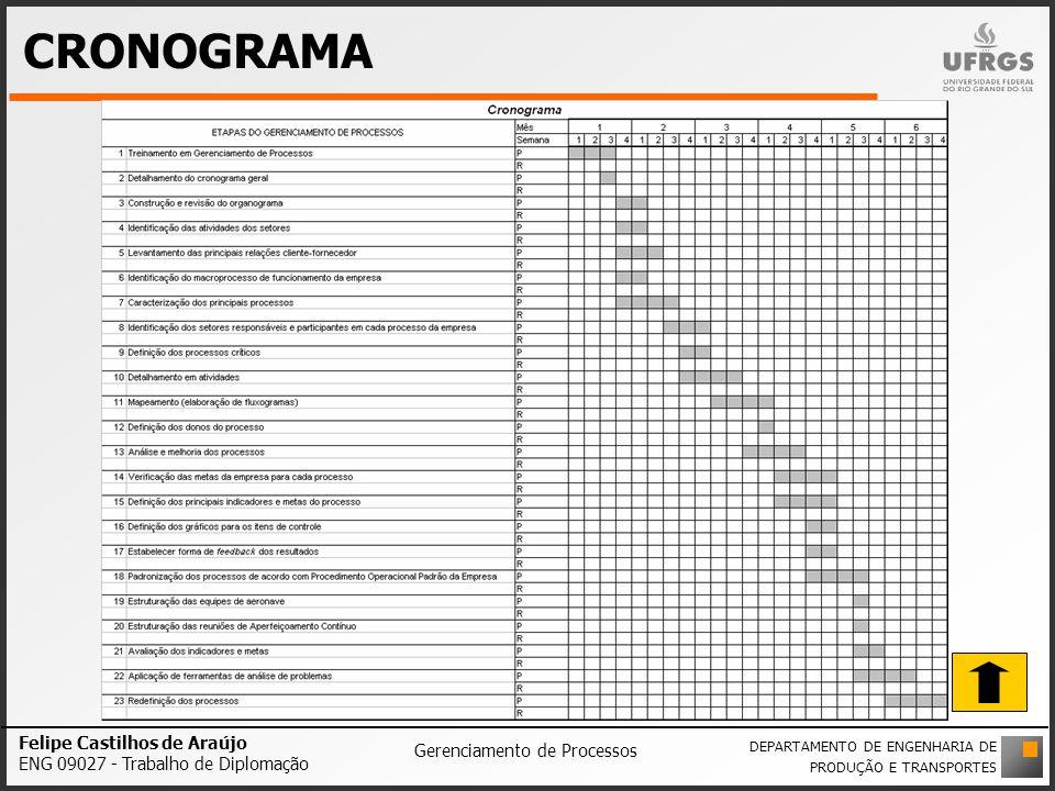 CRONOGRAMA Felipe Castilhos de Araújo ENG 09027 - Trabalho de Diplomação Gerenciamento de Processos DEPARTAMENTO DE ENGENHARIA DE PRODUÇÃO E TRANSPORT