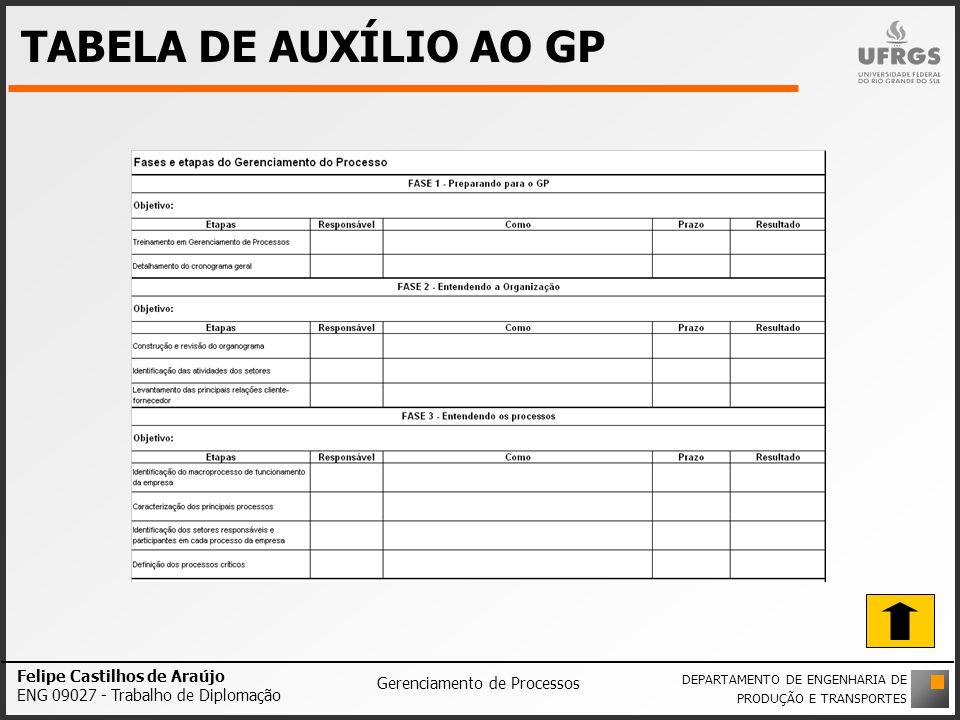 TABELA DE AUXÍLIO AO GP Felipe Castilhos de Araújo ENG 09027 - Trabalho de Diplomação Gerenciamento de Processos DEPARTAMENTO DE ENGENHARIA DE PRODUÇÃ
