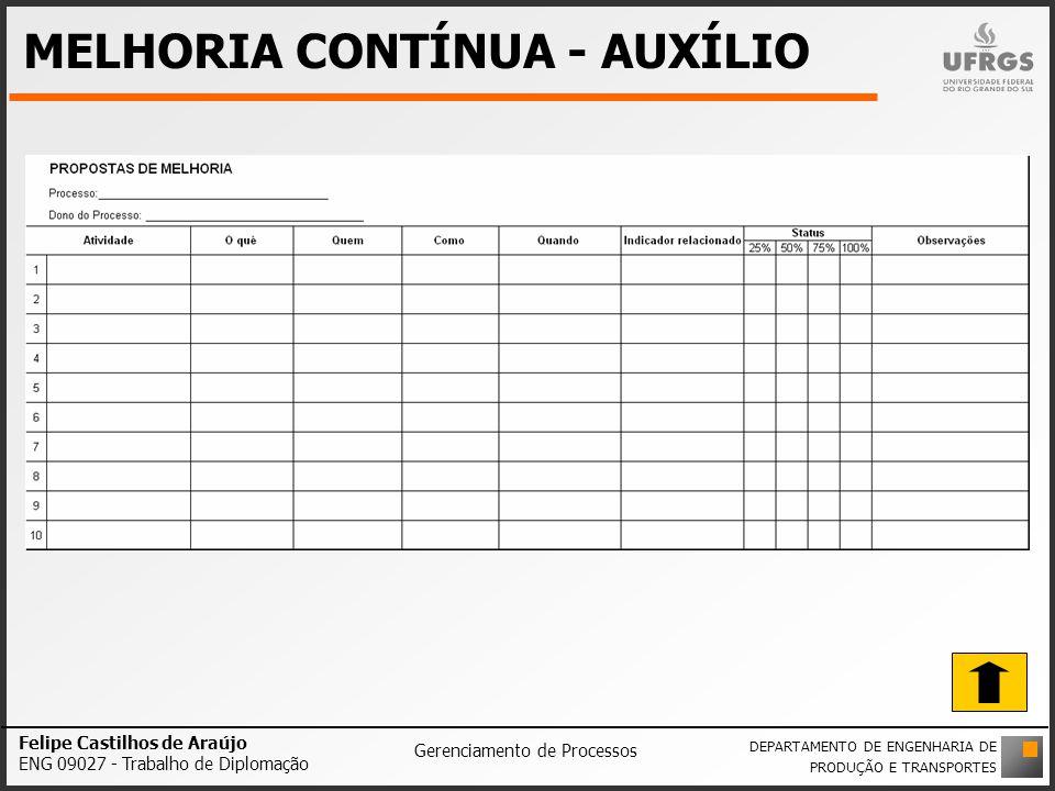 MELHORIA CONTÍNUA - AUXÍLIO Felipe Castilhos de Araújo ENG 09027 - Trabalho de Diplomação Gerenciamento de Processos DEPARTAMENTO DE ENGENHARIA DE PRO