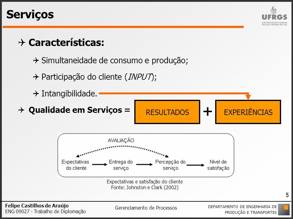 Serviços Características: Simultaneidade de consumo e produção; Participação do cliente (INPUT); Intangibilidade. Qualidade em Serviços = Expectativas