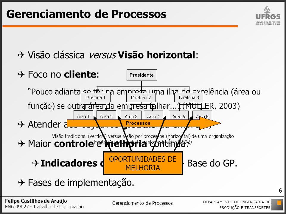 Resultados PROCESSOS-CHAVES PROCESSOS DE APOIO RECURSOS DE ENTRADA RECURSOS DE TRANSFORMAÇÃO SAÍDAS ÁREAS ENVOLVIDAS FUNCIONÁRIOS ENVOLVIDOS ENVOLVIMENTO COM O CLIENTE Felipe Castilhos de Araújo ENG 09027 - Trabalho de Diplomação Gerenciamento de Processos DEPARTAMENTO DE ENGENHARIA DE PRODUÇÃO E TRANSPORTES 17 Entendendo os processosFASE 3 Apêndice F Elementos dos processos