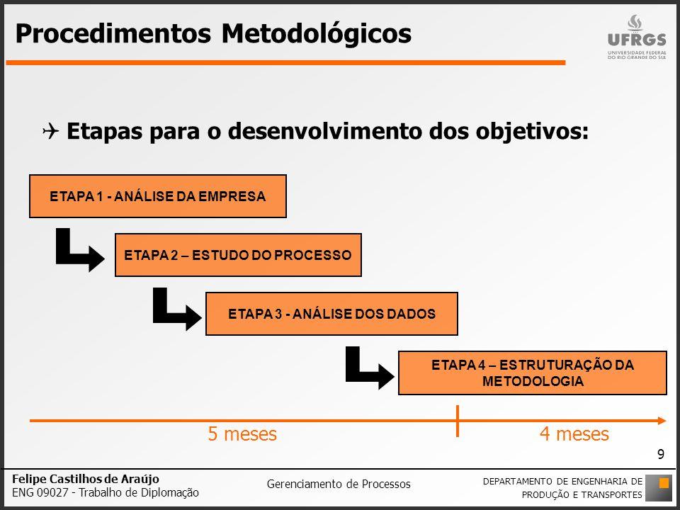 Procedimentos Metodológicos Etapas para o desenvolvimento dos objetivos: ETAPA 1 - ANÁLISE DA EMPRESA ETAPA 2 – ESTUDO DO PROCESSO ETAPA 3 - ANÁLISE D